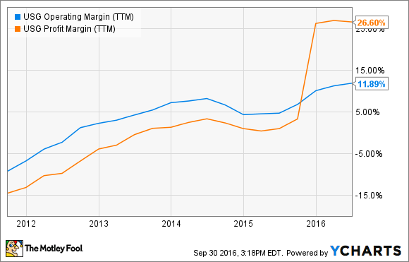 USG Operating Margin (TTM) Chart