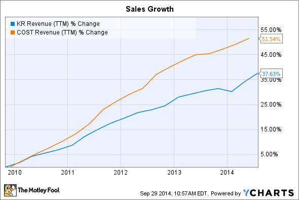 KR Revenue (TTM) Chart