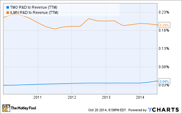 TMO R&D to Revenue (TTM) Chart