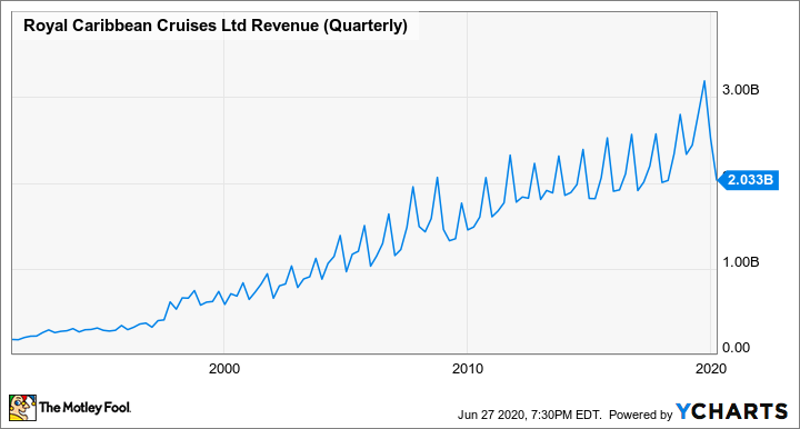 RCL Revenue (Quarterly) Chart