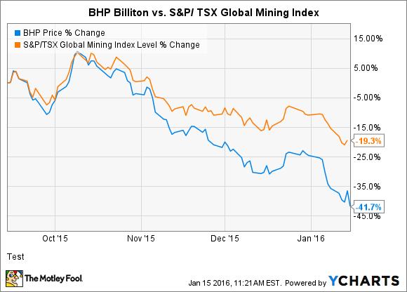 BHP Chart