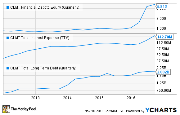 CLMT Financial Debt to Equity (Quarterly) Chart