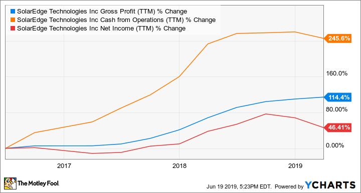 SEDG Gross Profit (TTM) Chart