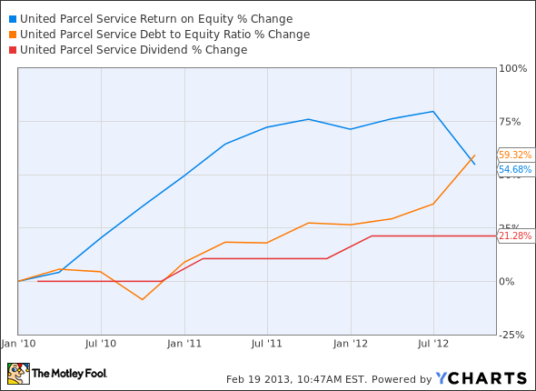 UPS Return on Equity Chart