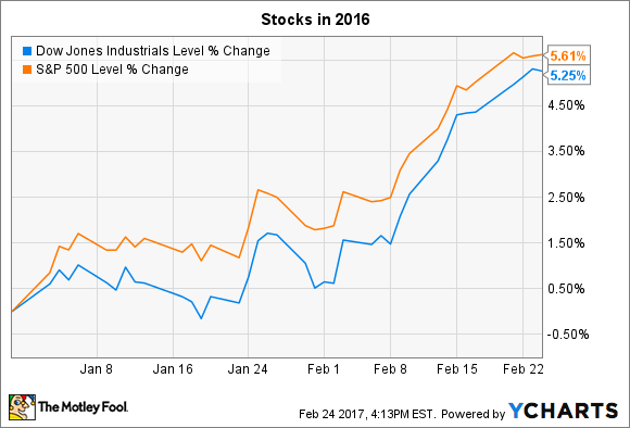 3 Things to Watch in the Stock Market Next Week | The Motley