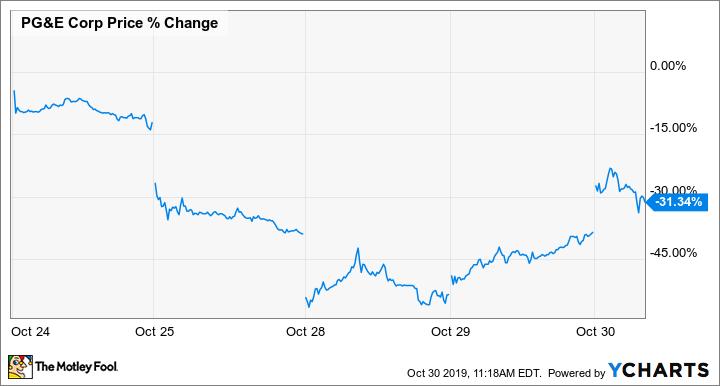 PCG Price Chart