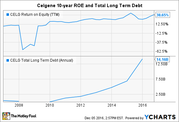 CELG Return on Equity (TTM) Chart