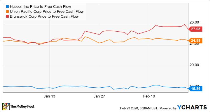HUBB Price to Free Cash Flow Chart