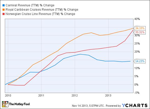 CCL Revenue (TTM) Chart