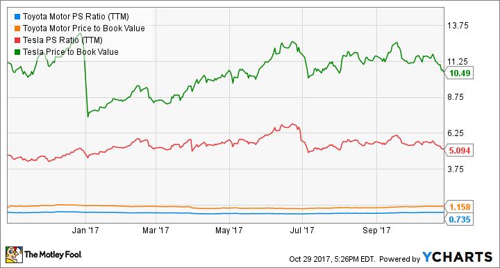 TM PS Ratio (TTM) Chart