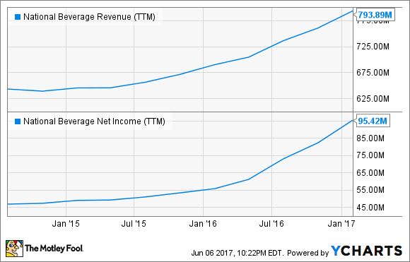 FIZZ Revenue (TTM) Chart