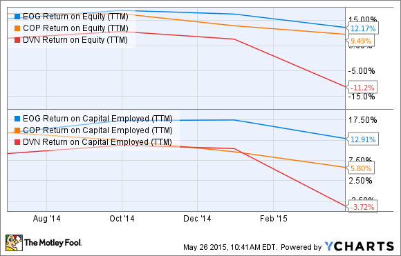 EOG Return on Equity (TTM) Chart