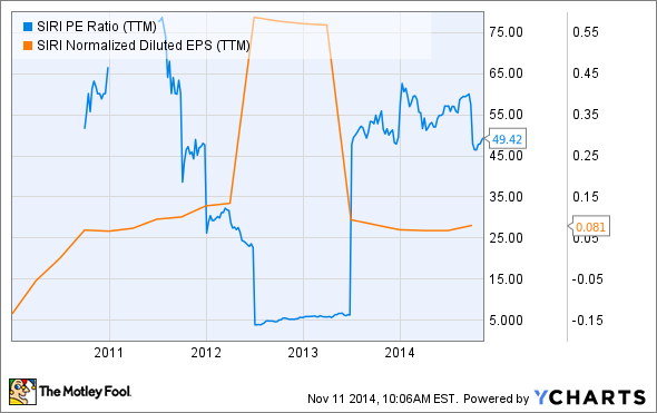 SIRI PE Ratio (TTM) Chart