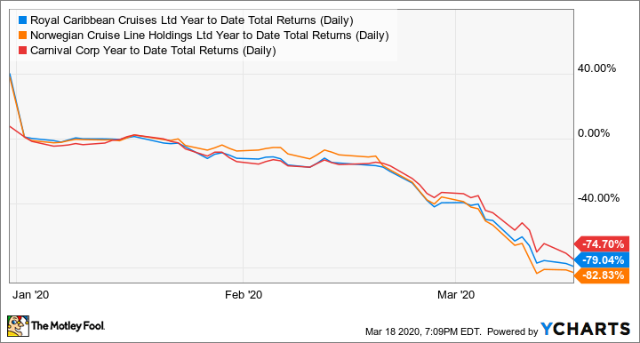 RCL Year to Date Total Returns (Daily) Chart