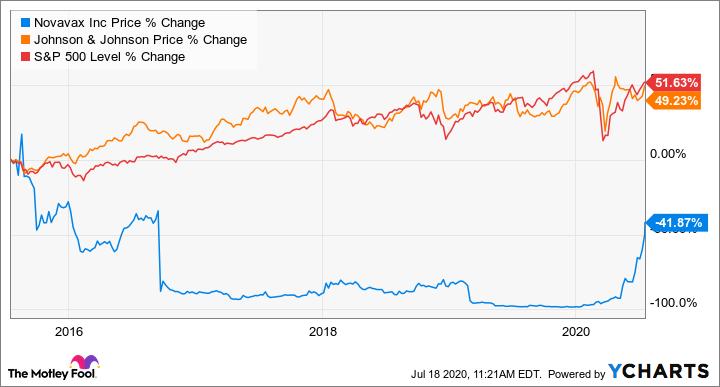 Citybizlist Washington Dc Is Novavax Stock A Buy