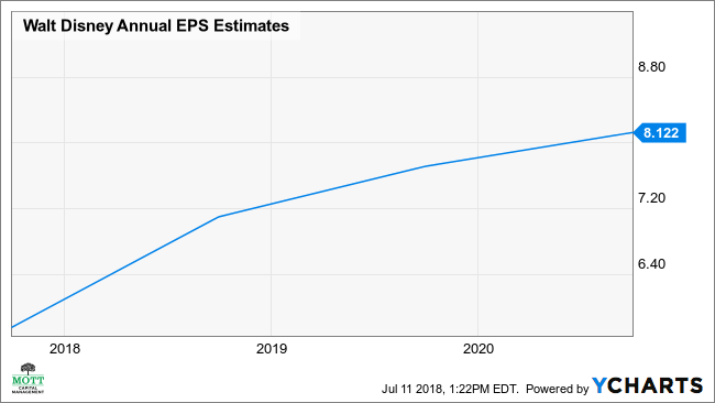 DIS Annual EPS Estimates Chart