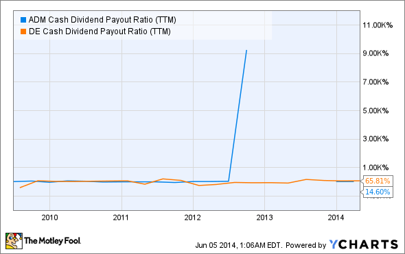 ADM Cash Dividend Payout Ratio (TTM) Chart