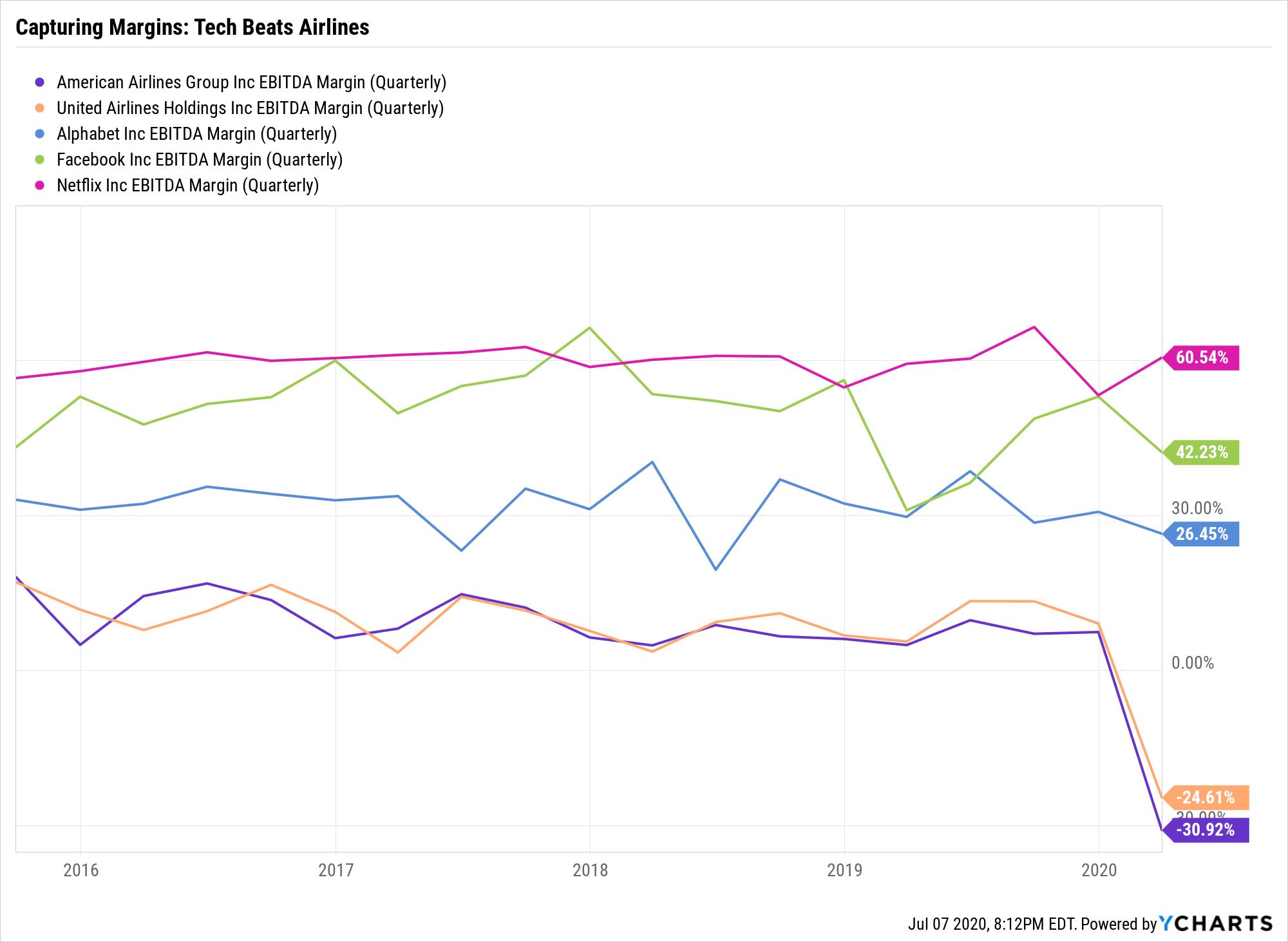 AAL EBITDA Margin (Quarterly) Chart