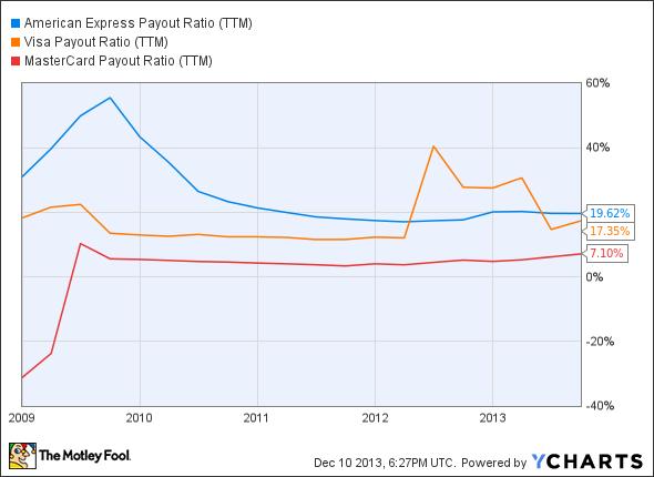 AXP Payout Ratio (TTM) Chart