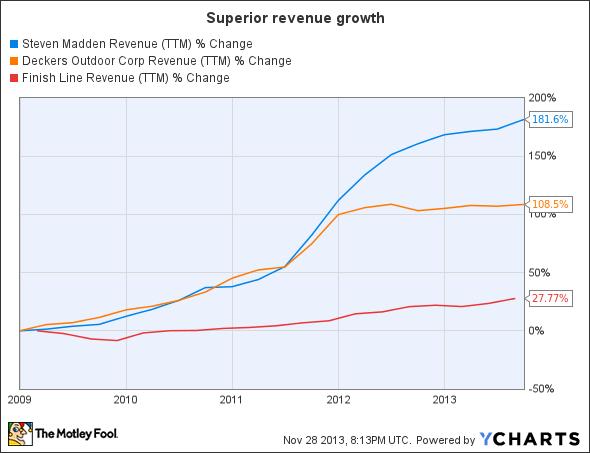 SHOO Revenue (TTM) Chart