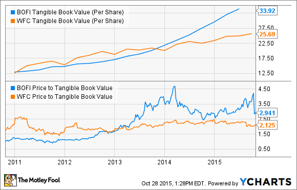 BOFI Tangible Book Value (Per Share) Chart