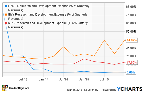 HZNP Research and Development Expense (% of Quarterly Revenues) Chart