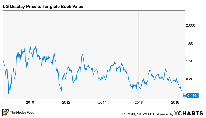 LPL Price to Tangible Book Value Chart