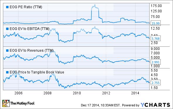 EOG PE Ratio (TTM) Chart