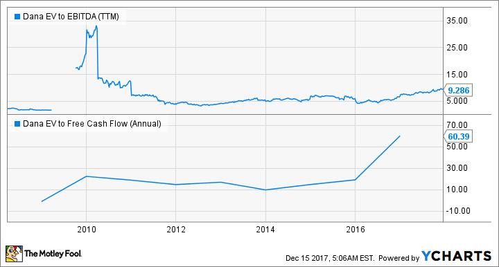 DAN EV to EBITDA (TTM) Chart