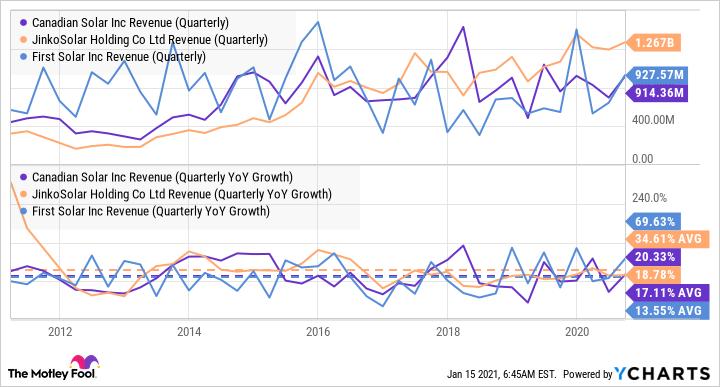CSIQ Revenue (Quarterly) Chart