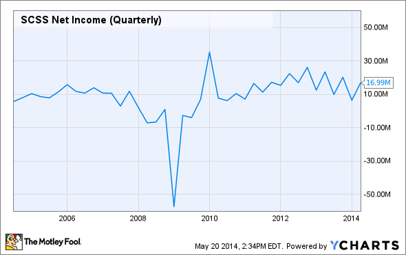 SCSS Net Income (Quarterly) Chart