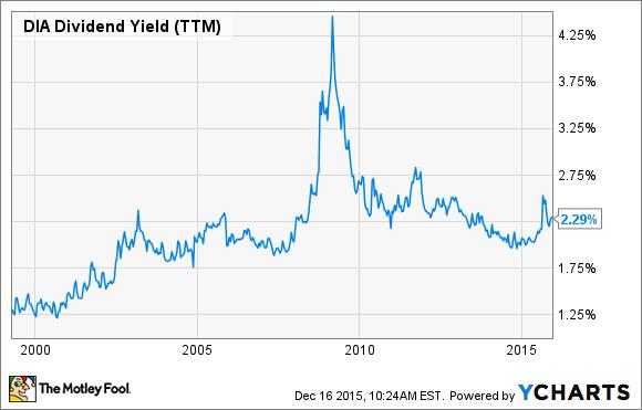 DIA Dividend Yield (TTM) Chart