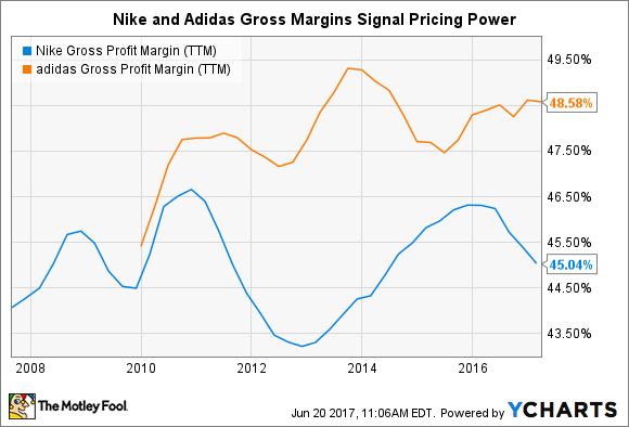 new style ad653 4c298 Better Buy: Nike, Inc. vs. Adidas | The Motley Fool