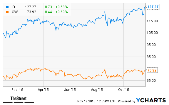 Which Is the Better Stock Home Depot HD or Lowes LOW