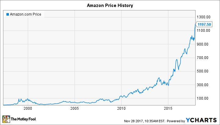 Will Amazon Do A Stock Split In 2018 The Motley Fool