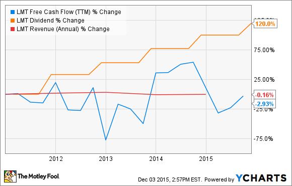 LMT Free Cash Flow (TTM) Chart