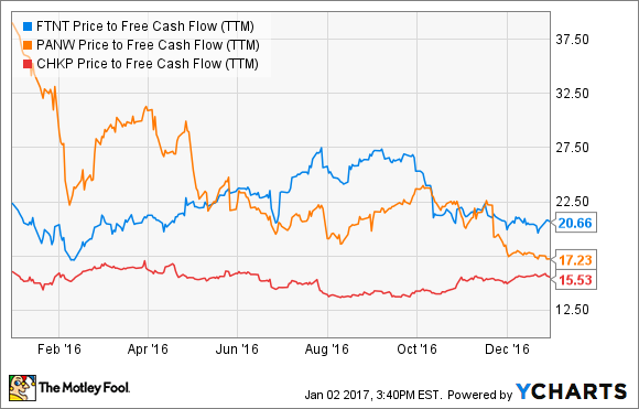 FTNT Price to Free Cash Flow (TTM) Chart