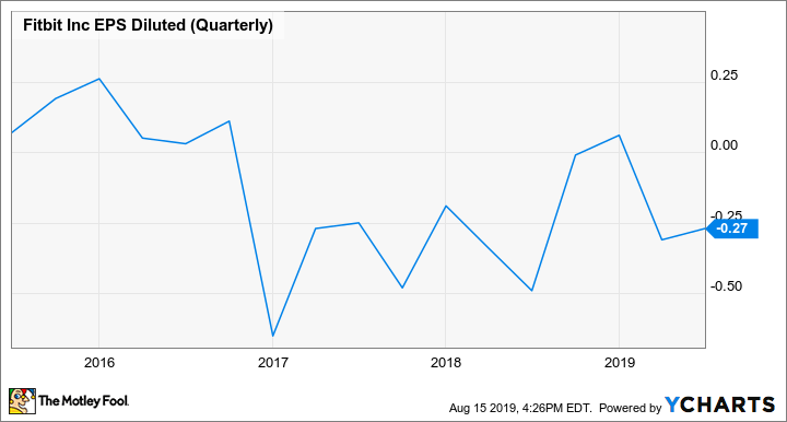 FIT EPS Diluted (Quarterly) Chart