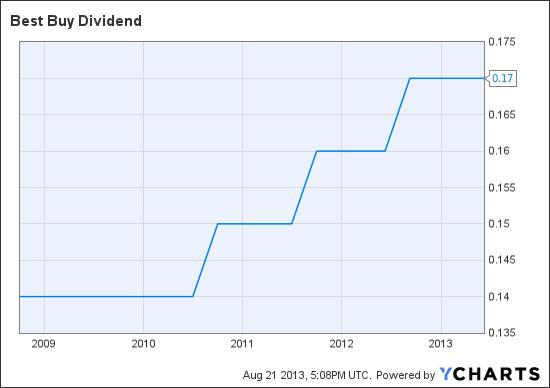 BBY Dividend Chart
