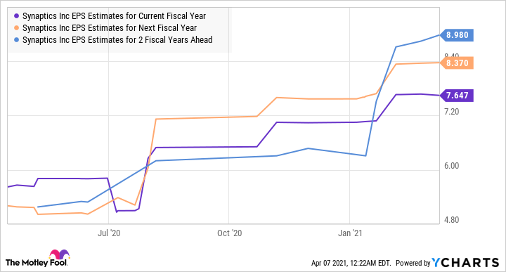 SYNA EPS Estimates for Current Fiscal Year Chart