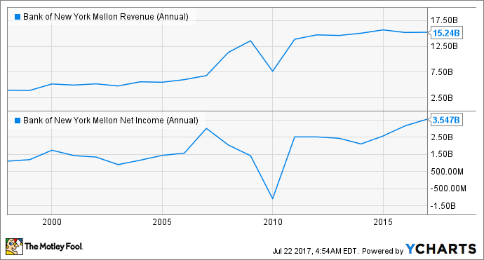 BK Revenue (Annual) Chart