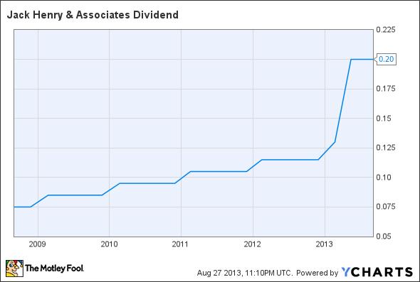 JKHY Dividend Chart
