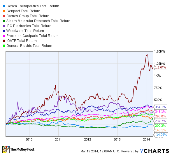 KOOL Total Return Price Chart