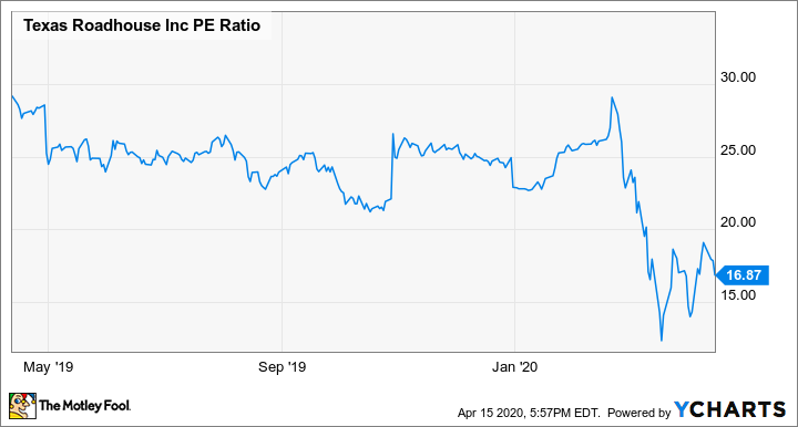 TXRH PE Ratio Chart