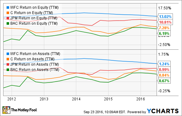 WFC Return on Equity (TTM) Chart
