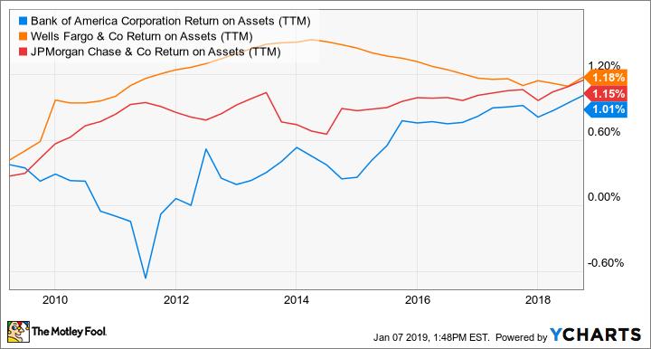 BAC Return on Assets (TTM) Chart