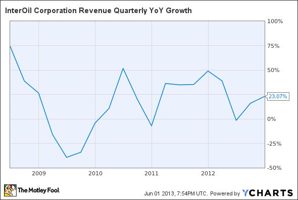 IOC Revenue Quarterly YoY Growth Chart