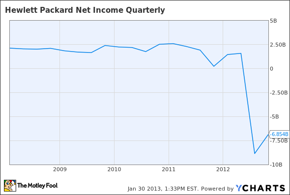 HPQ Net Income Quarterly Chart