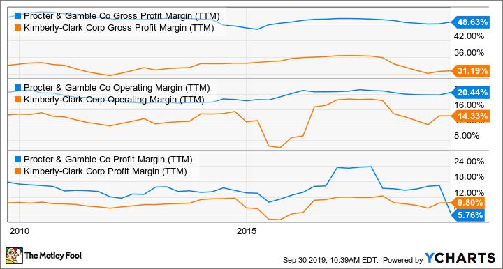 PG Gross Profit Margin (TTM) Chart