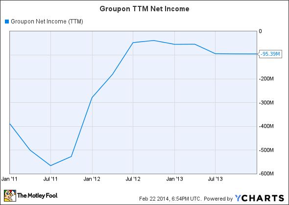GRPN Net Income (TTM) Chart